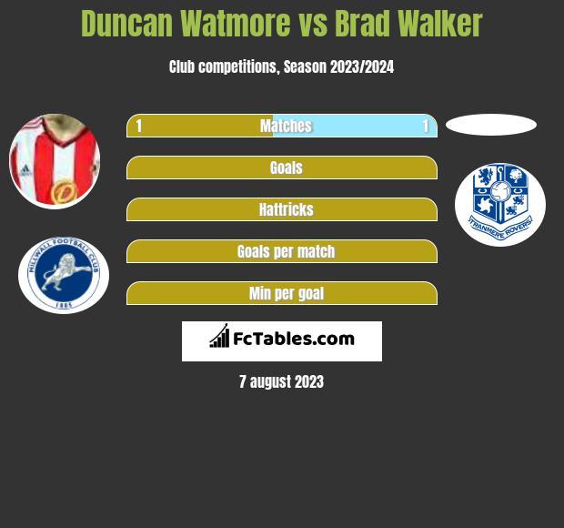 Duncan Watmore vs Brad Walker infographic