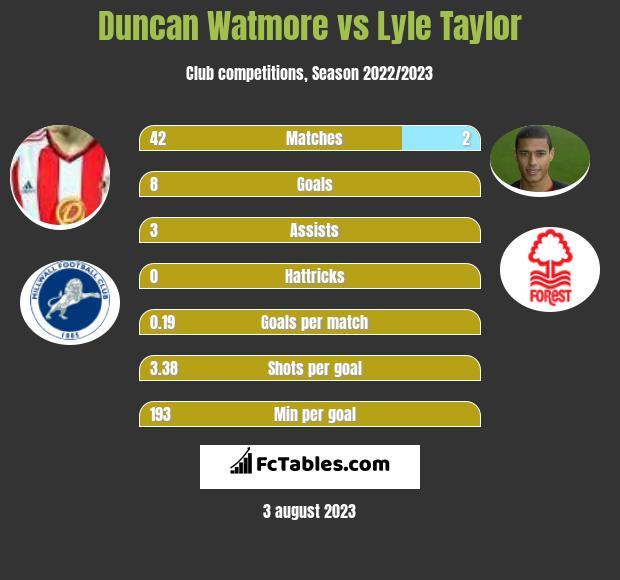 Duncan Watmore vs Lyle Taylor h2h player stats