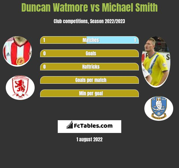 Duncan Watmore vs Michael Smith h2h player stats