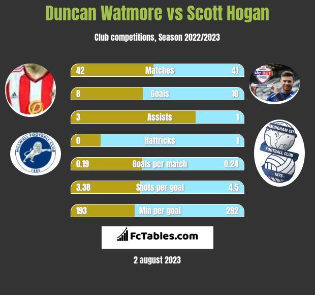 Duncan Watmore vs Scott Hogan h2h player stats