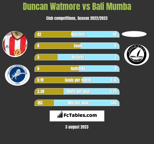 Duncan Watmore vs Bali Mumba infographic