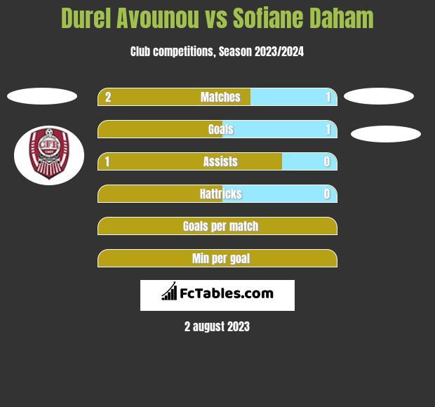 Durel Avounou vs Sofiane Daham h2h player stats