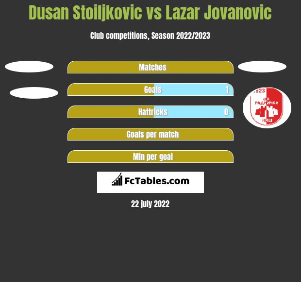 Dusan Stoiljkovic vs Lazar Jovanovic h2h player stats