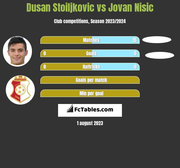 Dusan Stoiljkovic vs Jovan Nisic h2h player stats