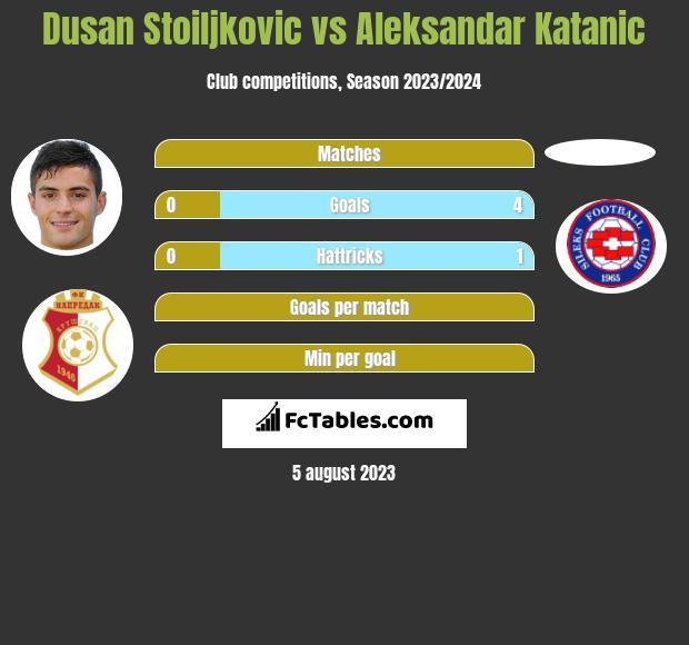 Dusan Stoiljkovic vs Aleksandar Katanic h2h player stats