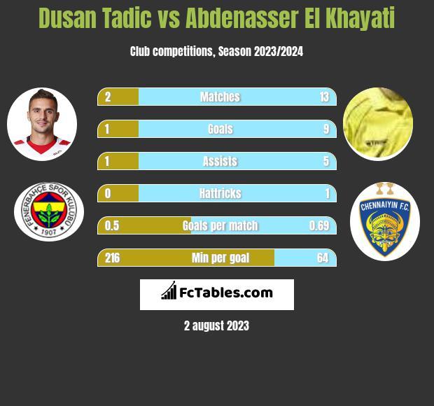 Dusan Tadic vs Abdenasser El Khayati h2h player stats