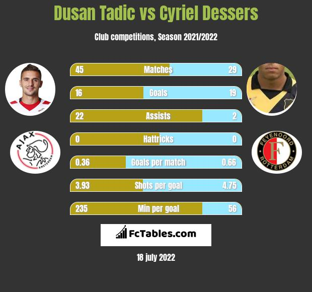 Dusan Tadic vs Cyriel Dessers infographic