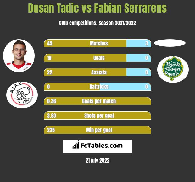 Dusan Tadic vs Fabian Serrarens infographic