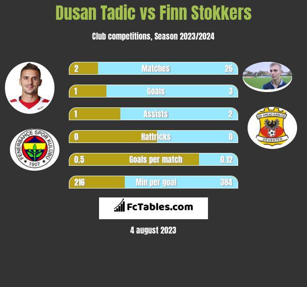 Dusan Tadic vs Finn Stokkers infographic
