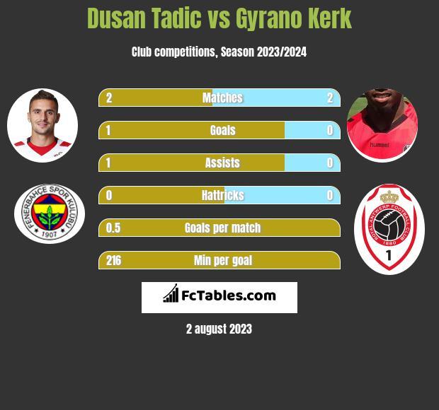 Dusan Tadic vs Gyrano Kerk h2h player stats