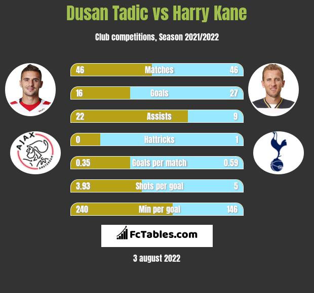 Dusan Tadic vs Harry Kane h2h player stats