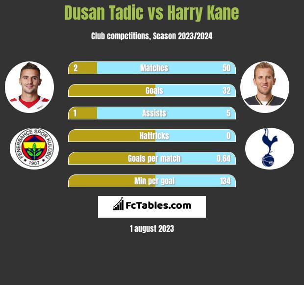 Dusan Tadic vs Harry Kane