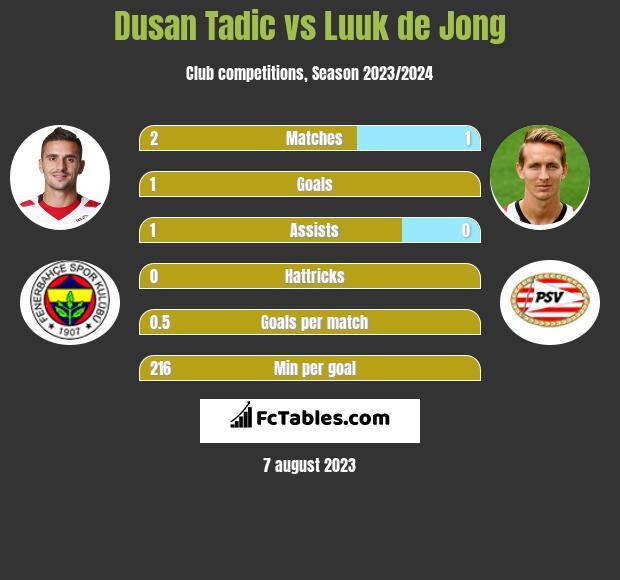 Dusan Tadic vs Luuk de Jong h2h player stats