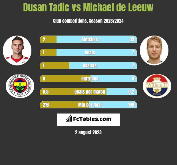 Dusan Tadic vs Michael de Leeuw infographic