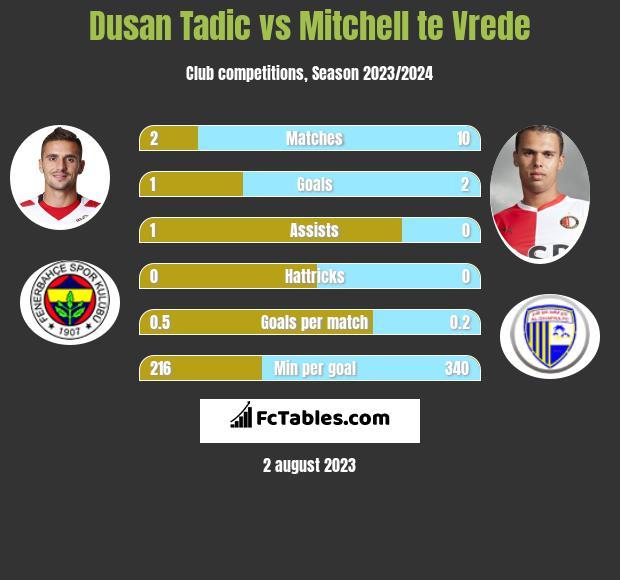 Dusan Tadic vs Mitchell te Vrede h2h player stats