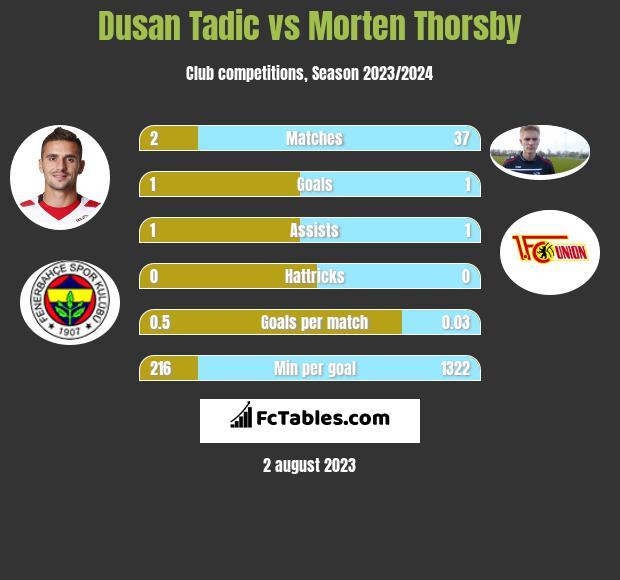 Dusan Tadic vs Morten Thorsby infographic