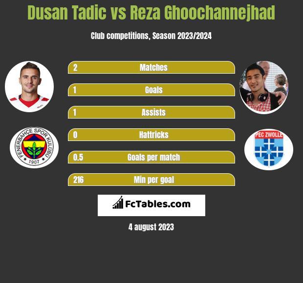 Dusan Tadic vs Reza Ghoochannejhad h2h player stats
