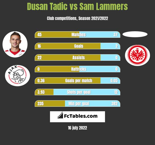Dusan Tadic vs Sam Lammers h2h player stats