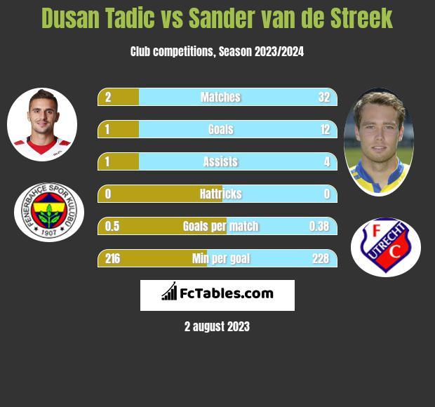 Dusan Tadic vs Sander van de Streek h2h player stats