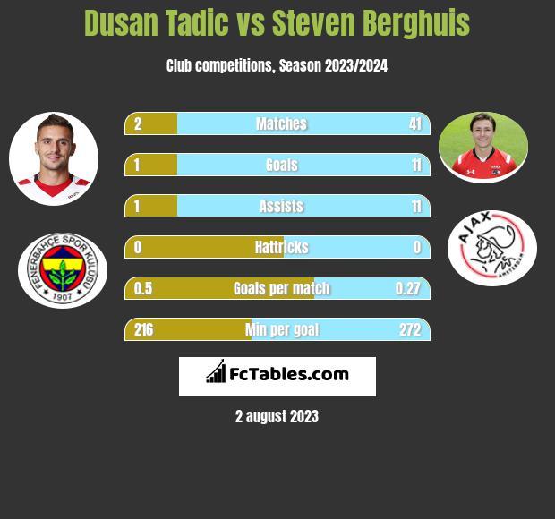 Dusan Tadic vs Steven Berghuis h2h player stats