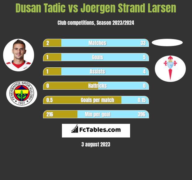 Dusan Tadic vs Joergen Strand Larsen h2h player stats