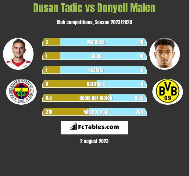 Dusan Tadic vs Donyell Malen h2h player stats