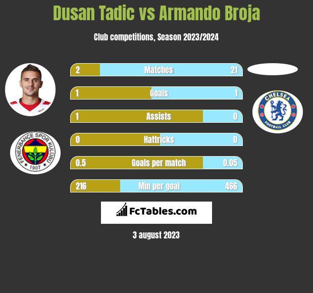 Dusan Tadic vs Armando Broja h2h player stats