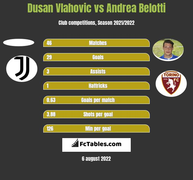 Dusan Vlahovic vs Andrea Belotti h2h player stats