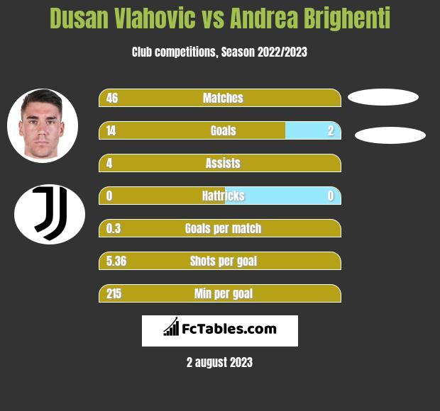 Dusan Vlahovic vs Andrea Brighenti h2h player stats