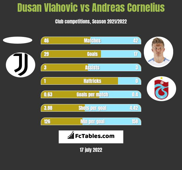 Dusan Vlahovic vs Andreas Cornelius h2h player stats