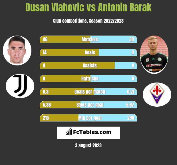 Dusan Vlahovic vs Antonin Barak h2h player stats