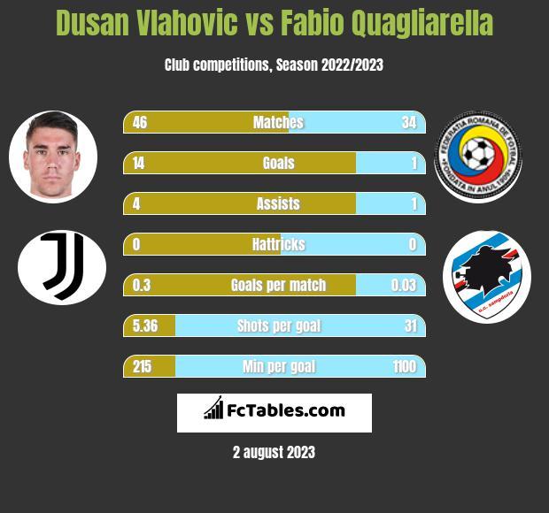 Dusan Vlahovic vs Fabio Quagliarella h2h player stats