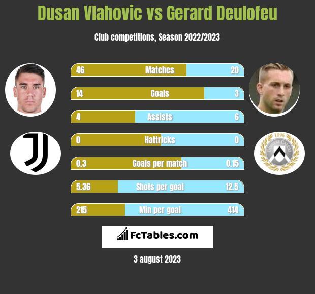 Dusan Vlahovic vs Gerard Deulofeu h2h player stats