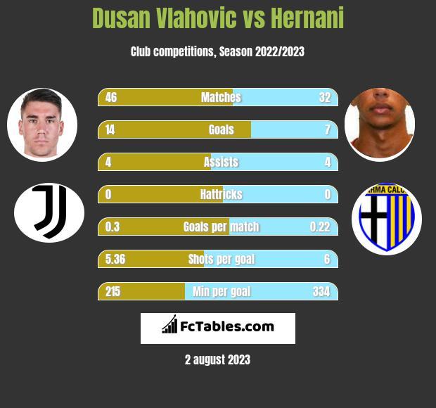 Dusan Vlahovic vs Hernani h2h player stats