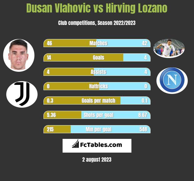 Dusan Vlahovic vs Hirving Lozano h2h player stats