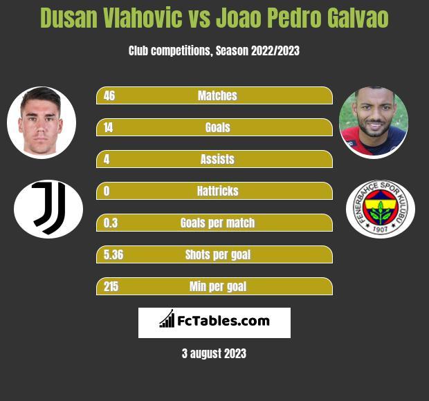 Dusan Vlahovic vs Joao Pedro Galvao h2h player stats