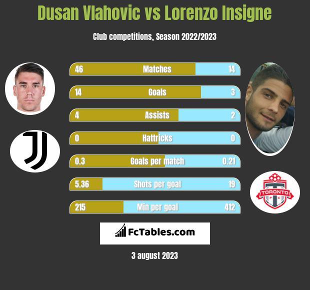 Dusan Vlahovic vs Lorenzo Insigne h2h player stats