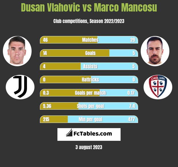 Dusan Vlahovic vs Marco Mancosu h2h player stats