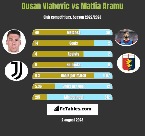 Dusan Vlahovic vs Mattia Aramu h2h player stats
