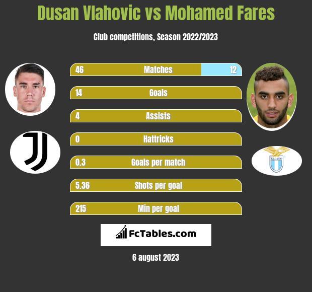 Dusan Vlahovic vs Mohamed Fares h2h player stats
