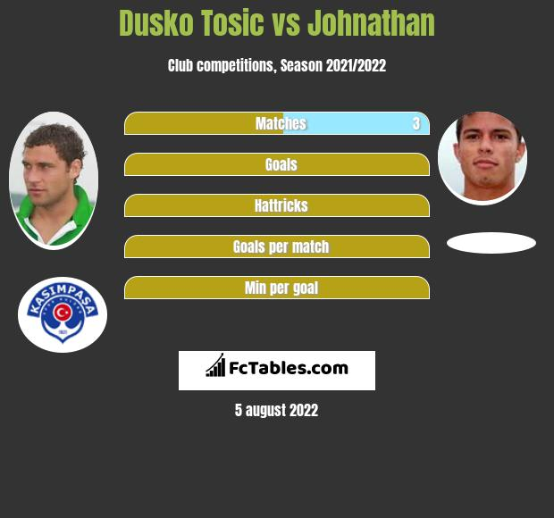 Dusko Tosic vs Johnathan infographic