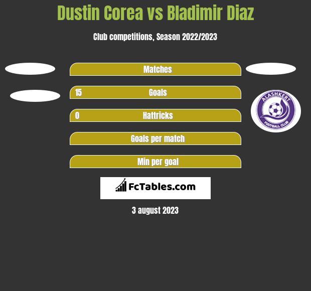 Dustin Corea vs Bladimir Diaz h2h player stats