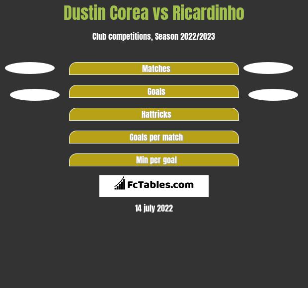 Dustin Corea vs Ricardinho h2h player stats