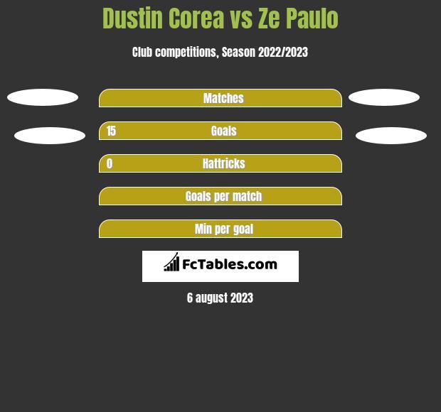 Dustin Corea vs Ze Paulo h2h player stats