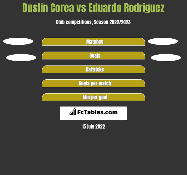 Dustin Corea vs Eduardo Rodriguez h2h player stats