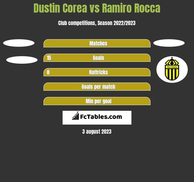 Dustin Corea vs Ramiro Rocca h2h player stats