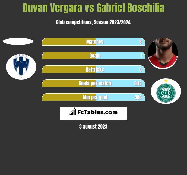 Duvan Vergara vs Gabriel Boschilia h2h player stats