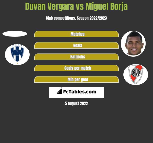 Duvan Vergara vs Miguel Borja h2h player stats