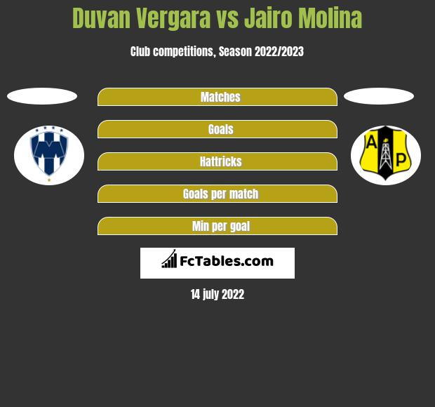 Duvan Vergara vs Jairo Molina h2h player stats