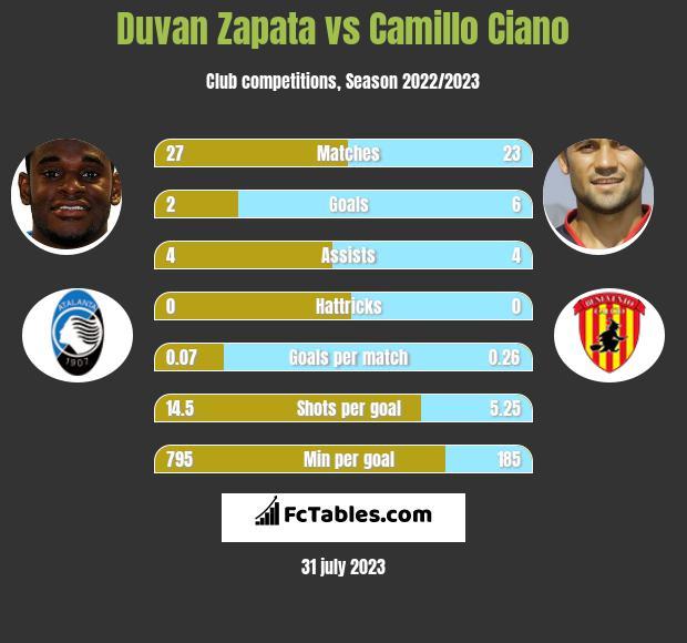 Duvan Zapata vs Camillo Ciano h2h player stats